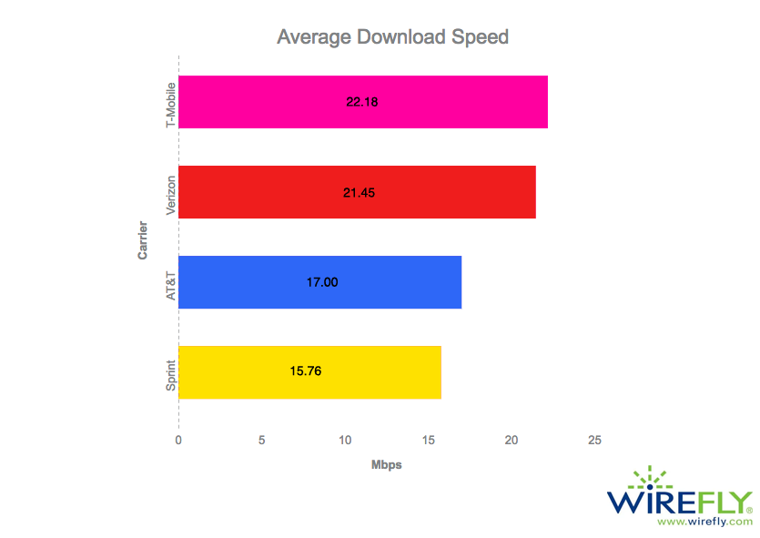 Graph of Average Mobile Carrier Download Speed in the United States (First Half of 2017)