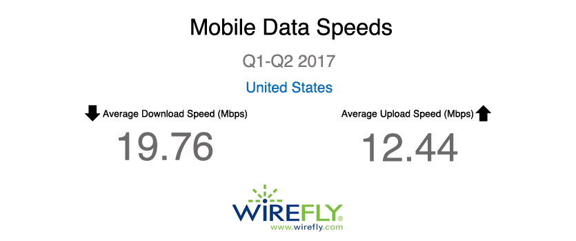Average Mobile Data Speeds (First Half of 2017)