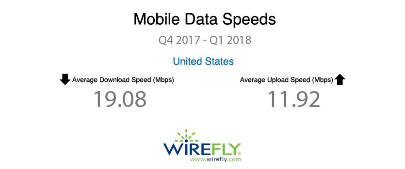 Average Mobile Data Speeds (Q4 2017 - Q1 2018)