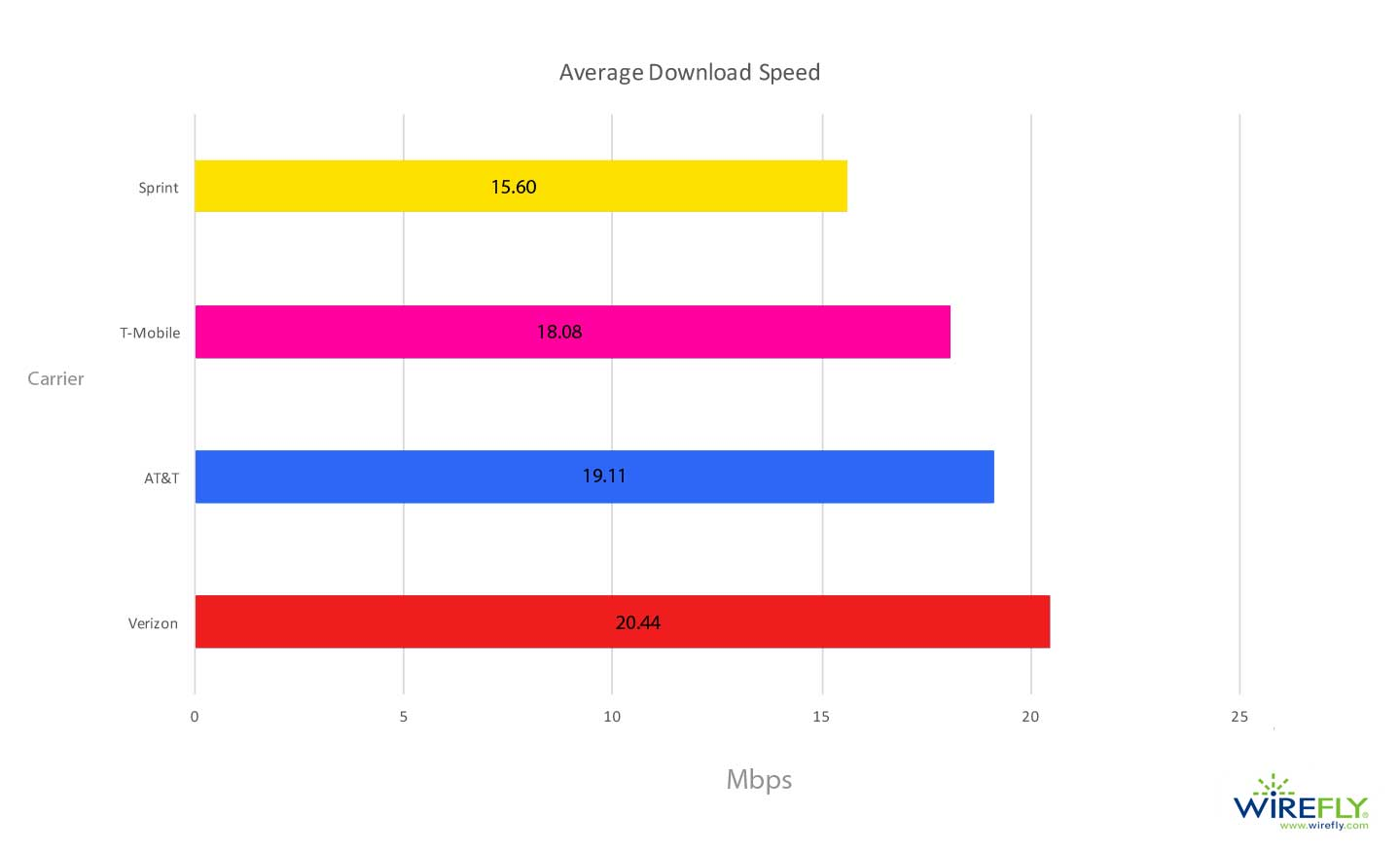 Graph of Average Mobile Carrier Download Speed in the United States (Q4 2017 - Q1 2018)