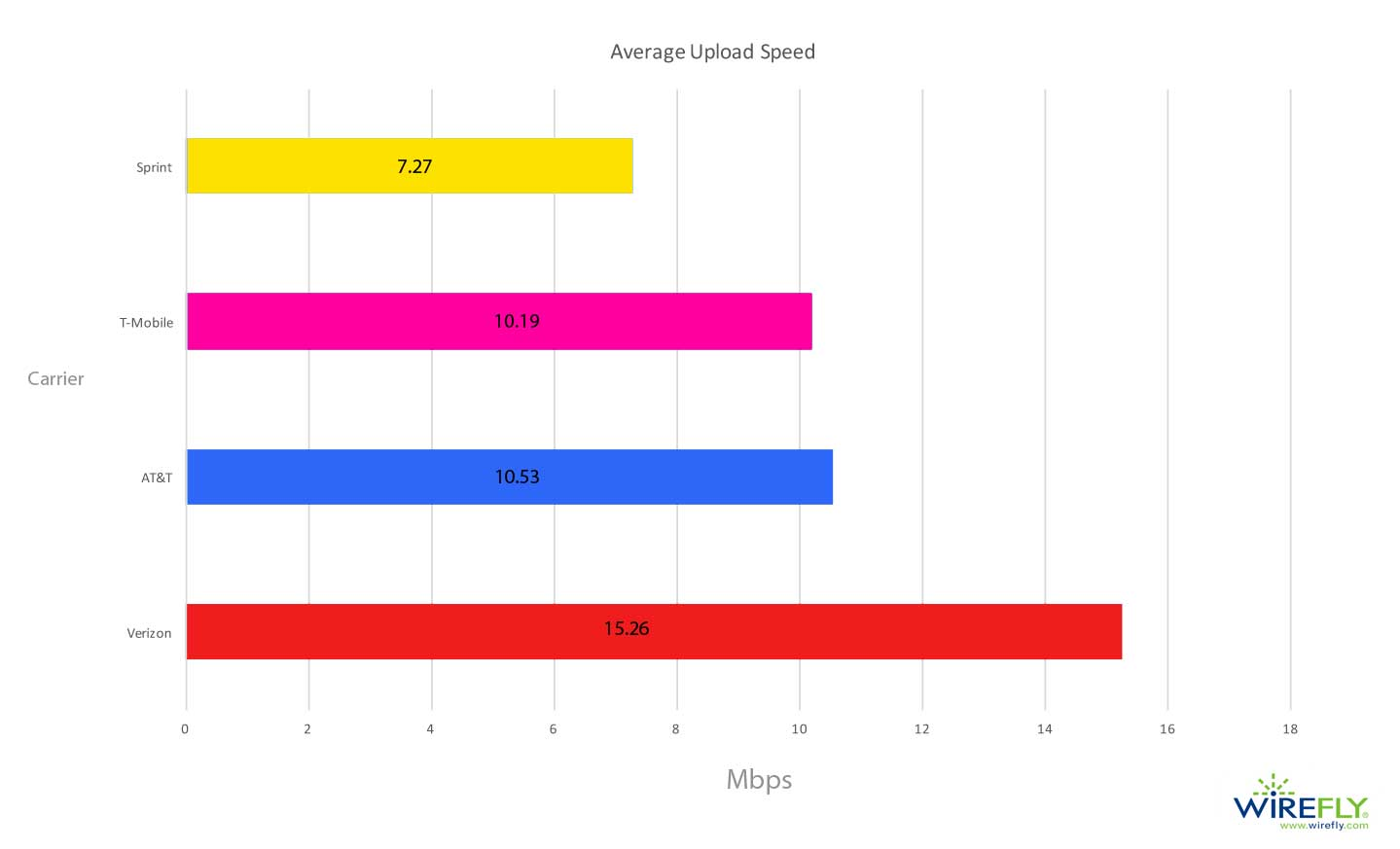 Graph of Average Mobile Carrier Upload Speed in the United States (Q4 2017 - Q1 2018)