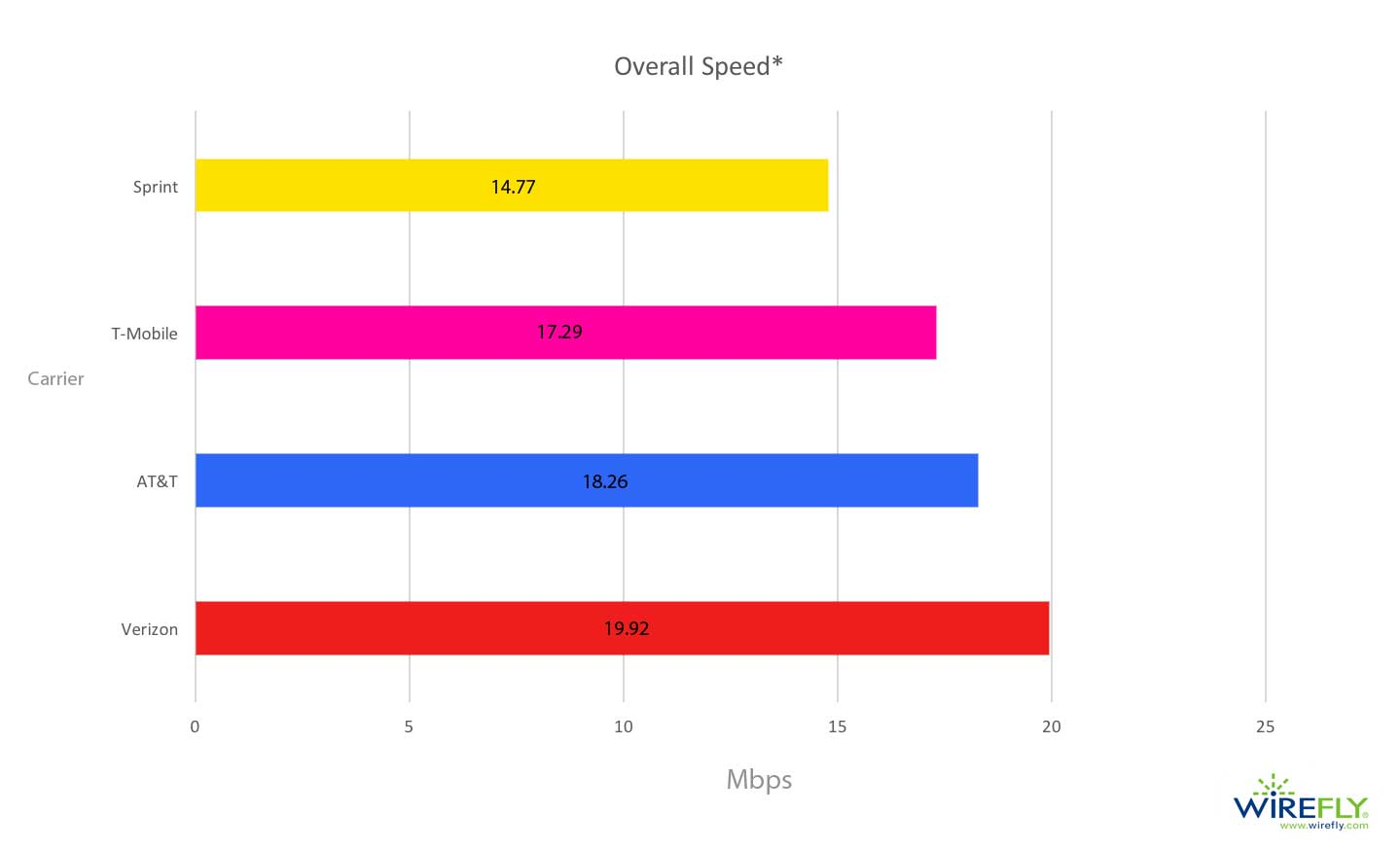 Overall Mobile Carrier Internet Speed in the United States (Q4 2017 - Q1 2018)