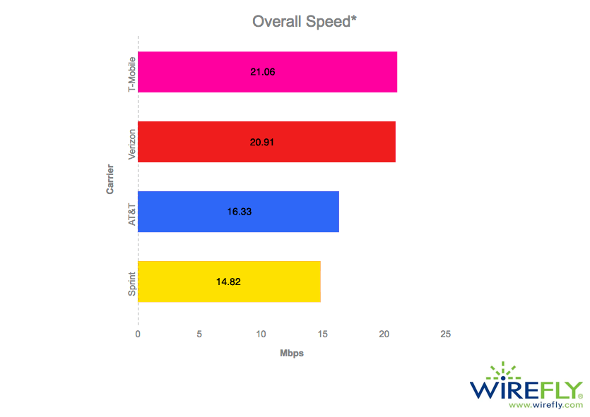 Overall Mobile Carrier Internet Speed in the United States (First Half of 2017)