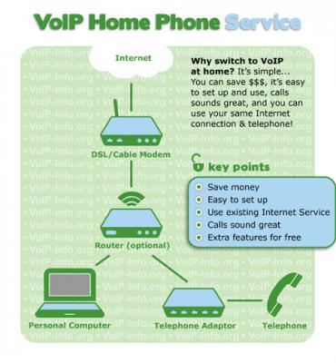 Best Residential VoIP Providers of 2019: Pricing & Reviews