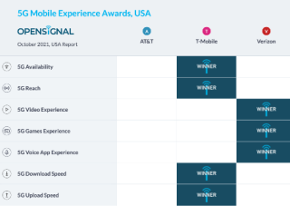opensignal-t-mobile-q3-report