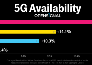 t-mobile-leading-5g-network